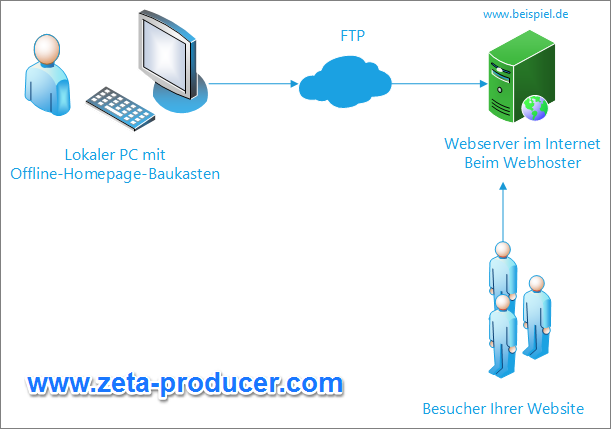 Prinzip-Aufbau der Komponenten eines Offline-Homepage-Baukasten