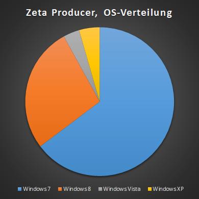 Grafik der Zeta-Producer-Verteilung nach OS