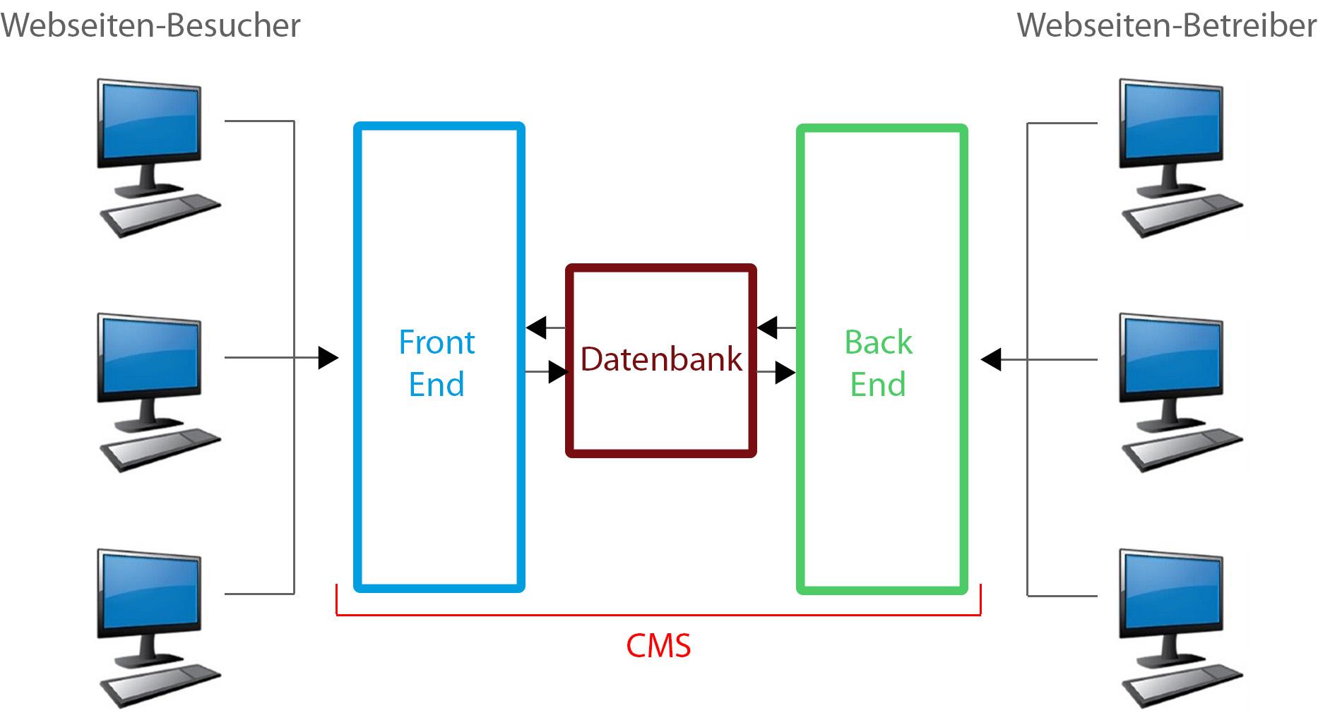 CMS – Professionelle Websites erstellen
