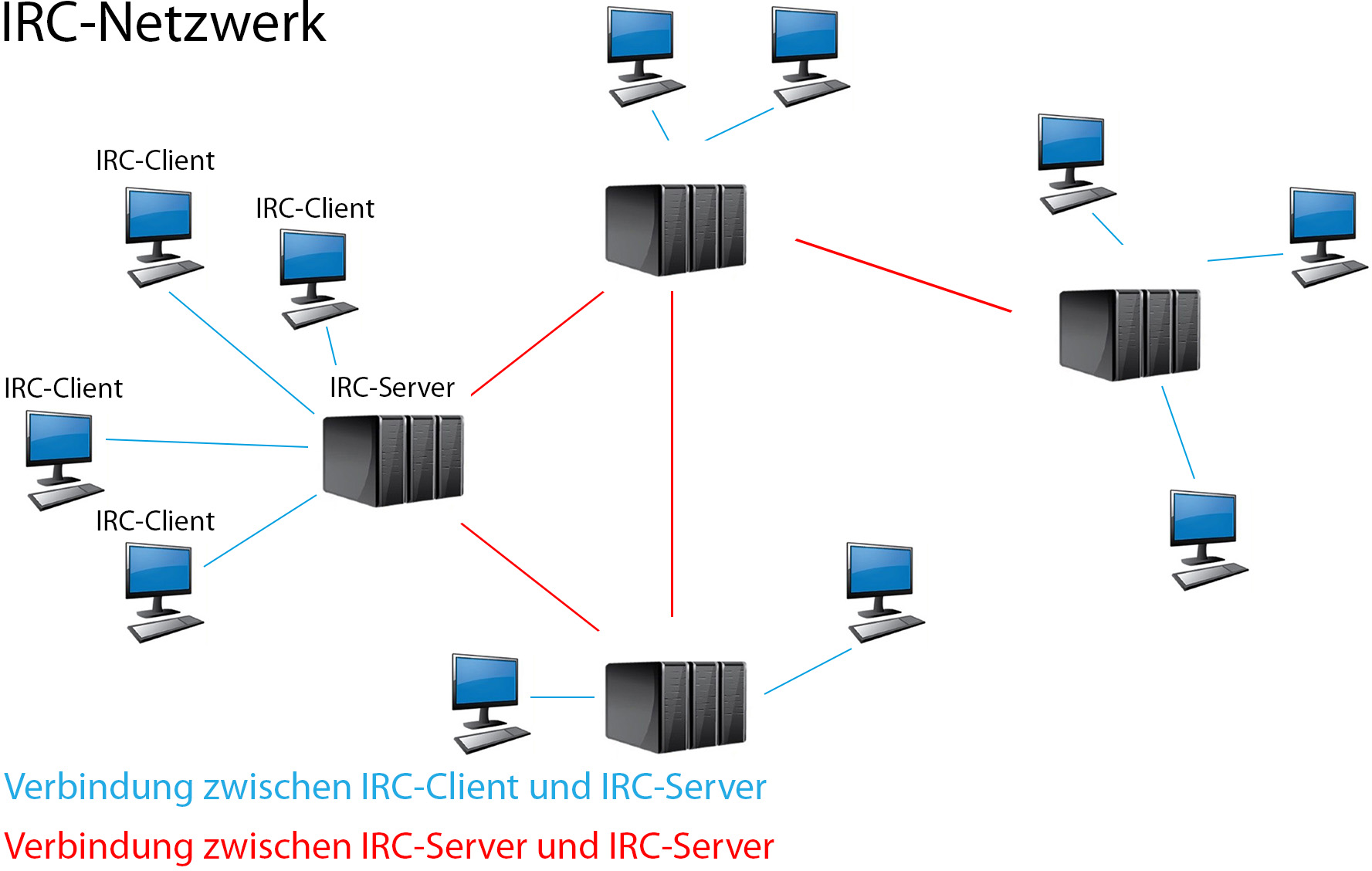 irc-netzwerk