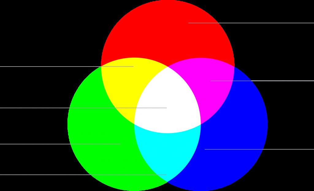 rgb-farbmodell