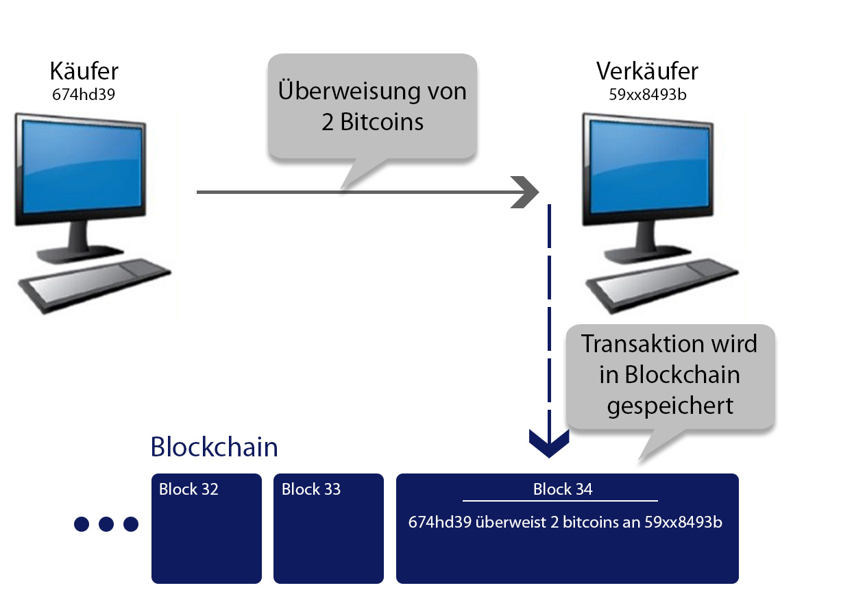 blockchain funktionsweise