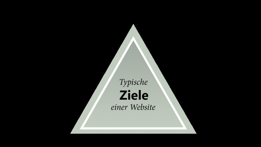 hauptziele einer website