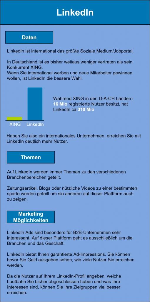 Infografik zum Thema LikedIn-Marketing: LinkedIn ist international das größte Soziale Medium/Jobportal. In Deutschland ist es bisher weitaus weniger vertreten als sein Konkurrent XING. Wenn Sie international werben und neue Mitarbeiter gewinnen wollen, ist LinkedIn die bessere Wahl. Während XING in den D-A-CH Ländern 16 Mio registrierte Nutzer besitzt, hat LinkedIn ca 310 Mio. Haben Sie also ein internationales Unternehmen, erreichen Sie mit LinkedIn deutlich mehr Nutzer. Auf LinkedIn werden immer Themen zu den verschiedenen Branchenbereichen geteilt. Zeitungsartikel, Blogs oder nützliche Videos zu einer bestimmten sparte werden geteilt um sie anderen auf dieser Plattform auch zu zeigen. LinkedIn Ads sind besonders für B2B-Unternehmen sehr interessant. Auf dieser Plattform geht es ausschließlich um die Branchen und das Geschäft. LinkedIn bietet Ihnen garantierte Ad-Impressions. Sie können bevor Sie Geld ausgeben sehen, wie viele Nutzer Sie erreichen werden. Da die Nutzer auf Ihrem LinkedIn-Profil angeben, welche Laufbahn Sie bisher abgeschlossen haben und was Ihre Interessen sind, können Sie Ihre Zielgruppen viel besser erreichen.