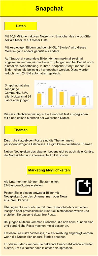 """Infografik zum Thema Snapchat-Marketing: Mit 10,8 Millionen aktiven Nutzern ist Snapchat das viert-größte soziale Medium auf dieser Liste. Mit kurzlebigen Bildern und den 24-Std """"Stories"""" wird dieses Medium ganz anders genutzt als andere. Auf Snapchat versendete Bilder können maximal zweimal angesehen werden, einmal beim Empfangen und bei Bedarf noch einmal als Wiederholung. In Ihrer """"Snapchat-Story"""" können Sie Bilder teilen, die beliebig oft angesehen werden. Diese werden jedoch nach 24 Std automatisch gelöscht. Snapchat hat eine sehr junge Community, 72% aller Nutzer sind 24 Jahre oder jünger. Die Geschlechterverteilung ist bei Snapchat fast ausgeglichen mit einer kleinen Mehrheit der weiblichen Nutzer. Durch die kurzlebigen Posts sind die Themen meist personenbezogene Erlebnisse. Es gibt kaum dauerhafte Themen. Neben Neuigkeiten des eigenen Lebens gibt es auch viele Kanäle, die Nachrichten und interessante Artikel posten. Als Unternehmen können Sie zum einen 24-Stunden-Stories erstellen. Posten Sie in diesen entweder Bilder mit Neuigkeiten über das Unternehmen oder News aus Ihrer Branche. Überlegen Sie sich, ob Sie mit Ihrem Snapchat-Account einen lässigen oder professionellen Eindruck hinterlassen wollen und erstellen Sie passend dazu Ihre Posts. Bei jungen Nutzern kommen Branchen, die nah beim Kunden sind und persönliche Posts machen meist besser an. Erstellen Sie kurze Videoclips, die als Werbung angezeigt werden, wenn die Nutzer sich andere Stories ansehen. Für diese Videos können Sie bekannte Snapchat-Persönlichkeiten nutzen, um die Nutzer noch leichter anzusprechen."""