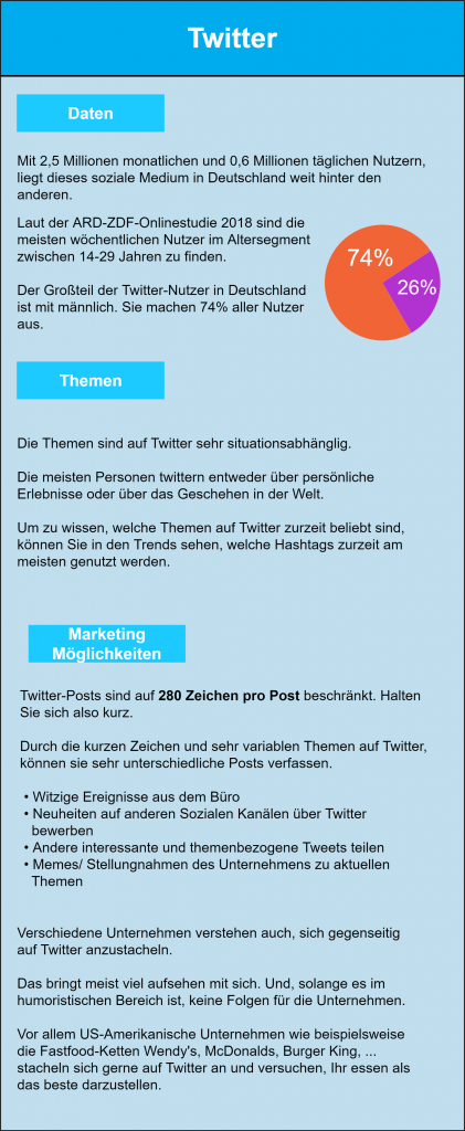 Infografik zum Thema Twitter-Marketing: Mit 2,5 Millionen monatlichen und 0,6 Millionen täglichen Nutzern, liegt dieses soziale Medium in Deutschland weit hinter den anderen. Laut der ARD-ZDF-Onlinestudie 2018 sind die meisten wöchentlichen Nutzer im Altersegment zwischen 14-29 Jahren zu finden. Der Großteil der Twitter-Nutzer in Deutschland ist mit männlich. Sie machen 74% aller Nutzer aus. Die Themen sind auf Twitter sehr situationsabhänglig. Die meisten Personen twittern entweder über persönliche Erlebnisse oder über das Geschehen in der Welt. Um zu wissen, welche Themen auf Twitter zurzeit beliebt sind, können Sie in den Trends sehen, welche Hashtags zurzeit am meisten genutzt werden. Twitter-Posts sind auf 280 Zeichen pro Post beschränkt. Halten Sie sich also kurz. Durch die kurzen Zeichen und sehr variablen Themen auf Twitter, können sie sehr unterschiedliche Posts verfassen.  • Witzige Ereignisse aus dem Büro  • Neuheiten auf anderen Sozialen Kanälen über Twitter     bewerben  • Andere interessante und Themenbezogene Tweets teilen  • Memes/ Stellungnahmen des Unternehmens zu aktuellen     Themen Verschiedene Unternehmen verstehen auch, sich gegenseitig auf Twitter anzustacheln. Das bringt meist viel aufsehen mit sich. Und, solange es im humoristischen Bereich ist, keine Folgen für die Unternehmen. Vor allem US-Amerikanische Unternehmen wie beispielsweise die Fastfood-Ketten Wendy's, McDonalds, Burger King, ... stacheln sich gerne auf Twitter an und versuchen, Ihr essen als das beste darzustellen.
